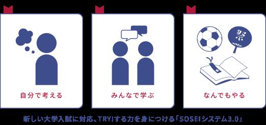SOSEI システム3.0始動!
